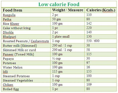 low calorie food low calorie food market is expected to reach usd 15 90 billion in 2019 transparency