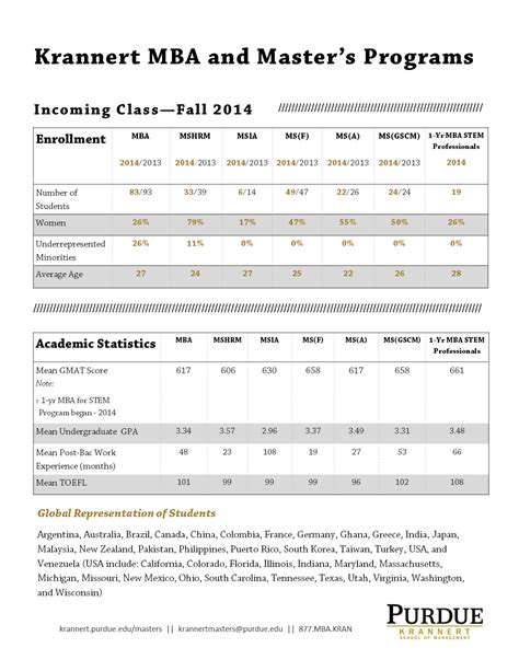 Purdue Mba Costs by Class Profile Purdue Krannert