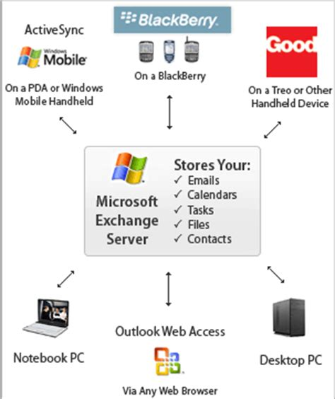 exchange workflow topaz get together suremail hosted microsoft