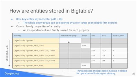 Research Paper On Bigtable by Cloud Datastore Inside Out