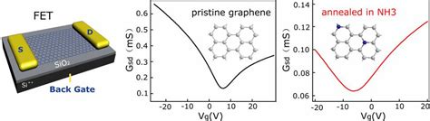 fet transistor graphene controllable n doping in graphene national center for nanoscience and technology china