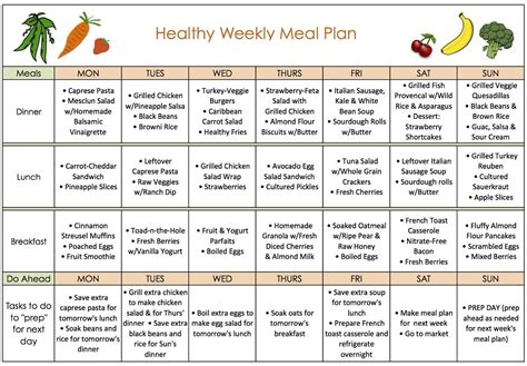 The Conveniences Of Weight Loss Meal Plans Fitneass Meal Plan Template For Weight Loss
