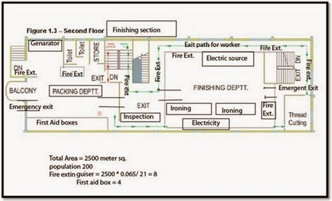 layout plan for factory safety layout plan of a garment factory textile learner