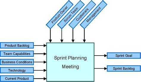scrum sprint template agile methodology the sprint planning meeting