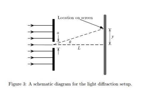 Optics Of Slit L by Optics Single Slit Diffraction Physics Stack Exchange