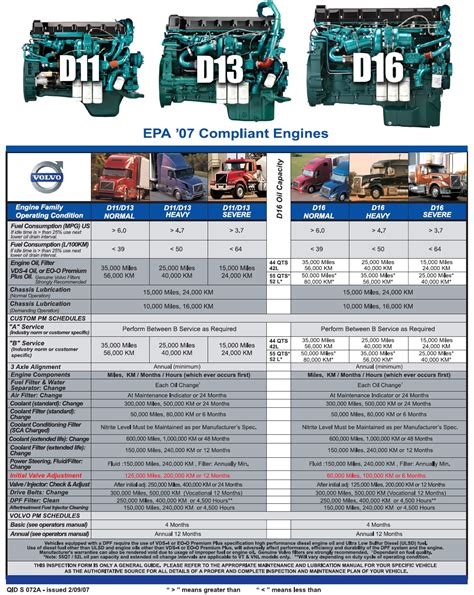 volvo truck service 2007 volvo maintenance schedule data set