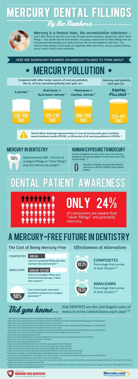 Mercury Detox Brain Damage by Brown How Dental Mercury Harms Your Health