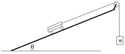 physics incline prelab for physics