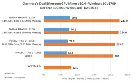 Ether Mining 1 Hashrate ethereum mining on the nvidia titan v graphics card