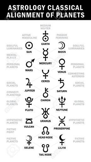 Astrology classical alignment of planets (Essential