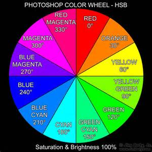 color wheel with label how to create your own photoshop color wheel