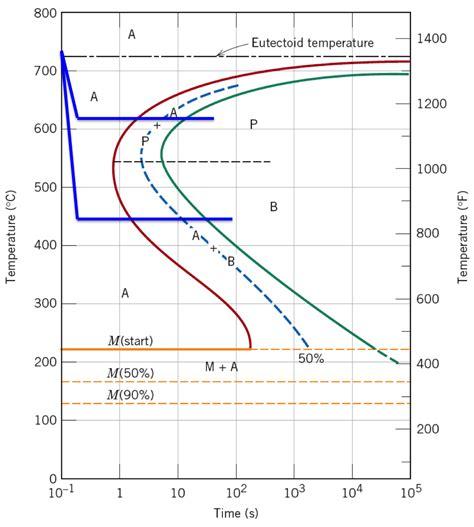 steel phase diagram explained iron carbon phase diagram explained iron carbon diagram for steel elsavadorla