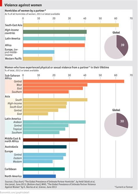 Mba Statistics In South Africa by Daily Chart Kills The Economist
