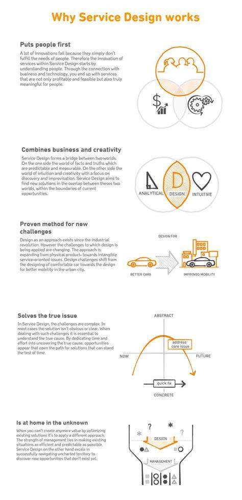 design thinking qut 17 best images about process development on pinterest