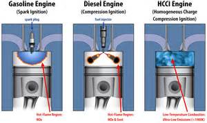 Hcci Engine Research Paper hcci engines green research