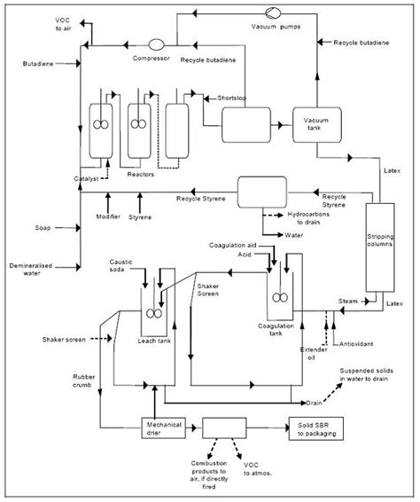 layout for the production of emulsions emulsion polymerized styrene butadiene rubber efficiency
