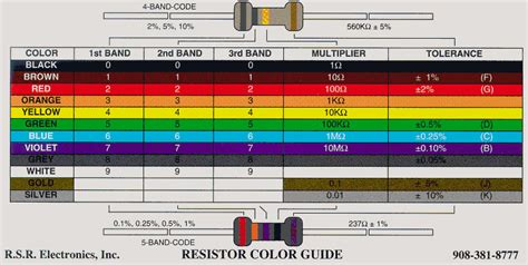 resistor color guide code resistor color code