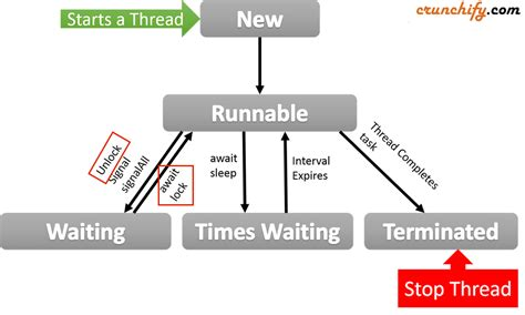 cycle of thread in java with diagram how to get process id and live threads of a java