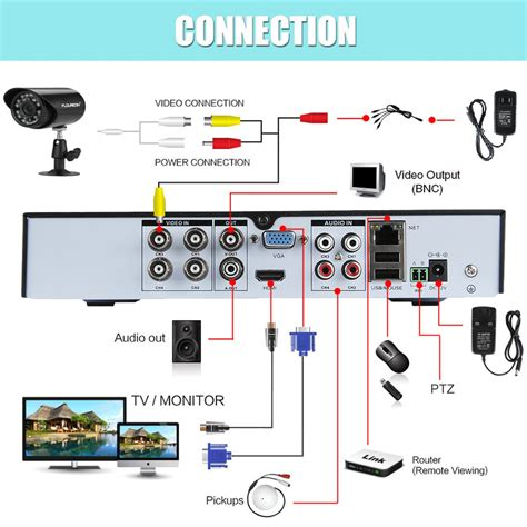 floureon cctv 4ch 960h dvr record 900tvl ir cut home