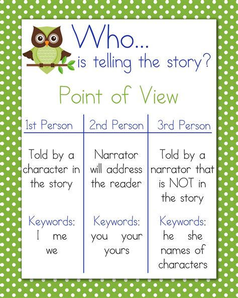 The Academic Point Of View by Point Of View Anchor Chart 16x20 School