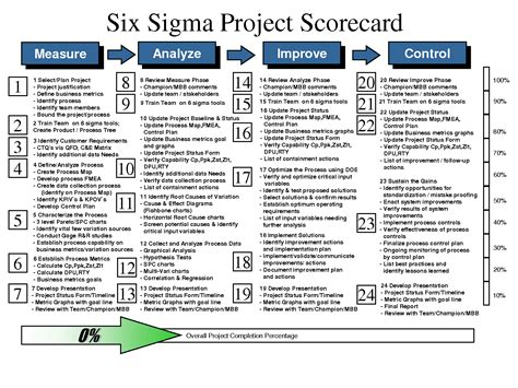 Best Photos Of Six Sigma Project Template Six Sigma Project Charter Six Sigma