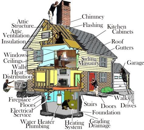 home inspectors greenfield in catch all inspections