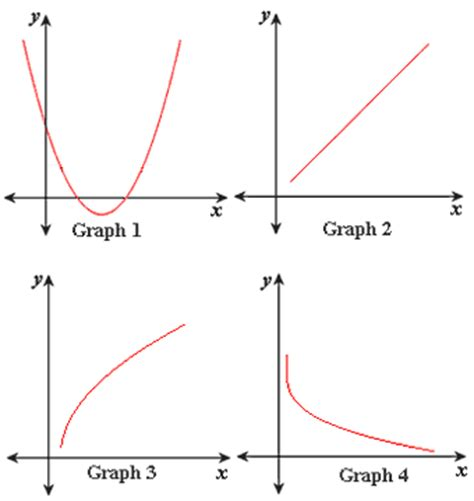 Representing Linear Functions Worksheet by Graph Linear Functions Worksheet Problems Solutions