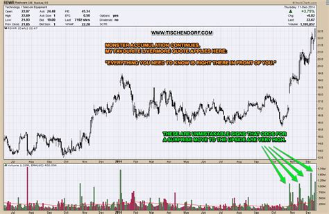 stock accumulation pattern rdwr radware bullish monster accumulation pattern continues