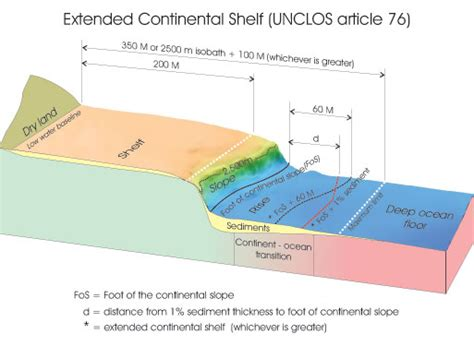 Sea Continental Shelf Summary by Defining The Continental Shelf Of The Sea Te Ara