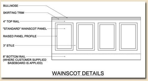 Wainscoting Measurements Board And Batten Panel Inspirations And Tutorials