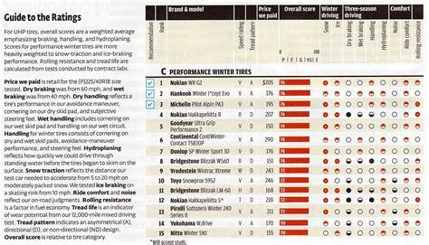 consumer reports tires 2014 autos post