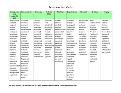 active verbs resume best resume collection
