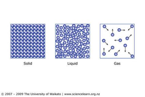 solid diagram particles three states of matter sciencelearn hub