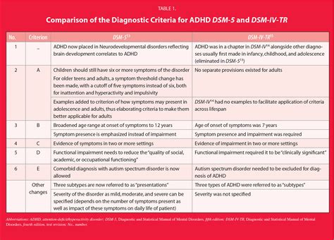 Dsm 5 Table Of Contents by Attention Deficit Hyperactivity Disorder In Adults