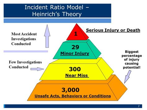 safety incident pyramid pictures to pin on pinterest