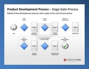 Stage Gate Review Template by 17 Best Images About Produktmanagement Powerpoint On