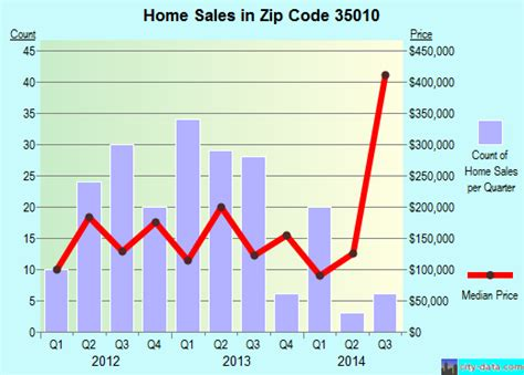 35010 zip code city alabama profile homes