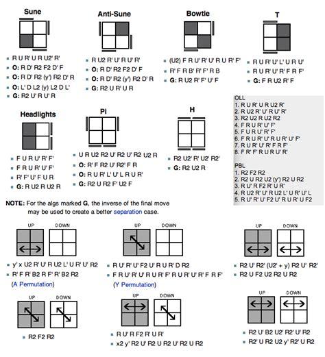 tutorial rubik cube 2x2 bahasa indonesia all sizes ortega oll y pbl 2x2 flickr photo sharing