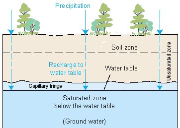 how is the water table where i live groundwater storage the water cycle from usgs water