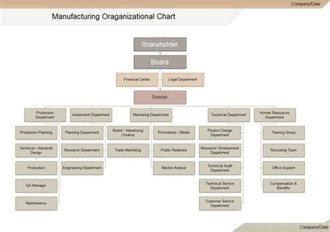 each manufacturing organization chart certainly won t be