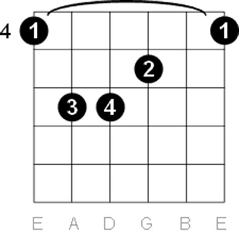 G Sharp - A Flat Major Guitar Chord Diagrams G Sharp Chord Guitar Finger Position
