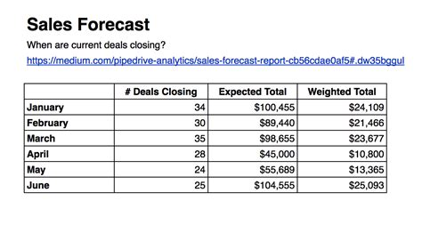 sales forecast template for startup business sales forecast report pipedrive reports and analytics
