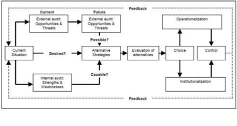 Manajemen Strategis J David Hunger anggi prasetia pramana manajemen strategik 3 teori