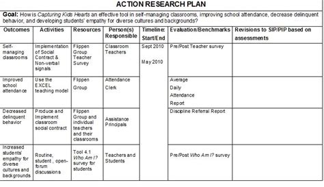 themes in education action research steph s action research hell ride action research plan