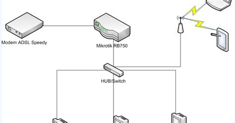 Modem Speedy Untuk Warnet tutorial cara setting ppoe client mikrotik rb750 dan modem