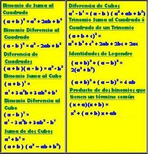 los 10 casos de factorizacion matematicas youtube casos de factoreo formulas buscar con google quimica matematica y fisica