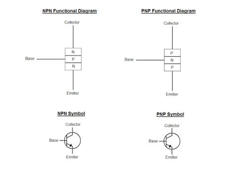 bipolar transistor how to use the answer is 42 how do you use npn transistors