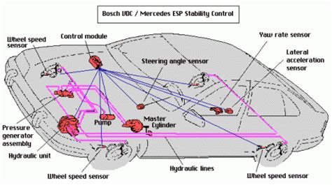esc esp vsc time for a global electronic stability control naming convention