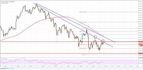 bitcoin price usd bitcoin price analysis btc usd facing crucial resistance