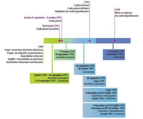 1421215071 l evolution historique du droit civil unjf introduction historique au droit